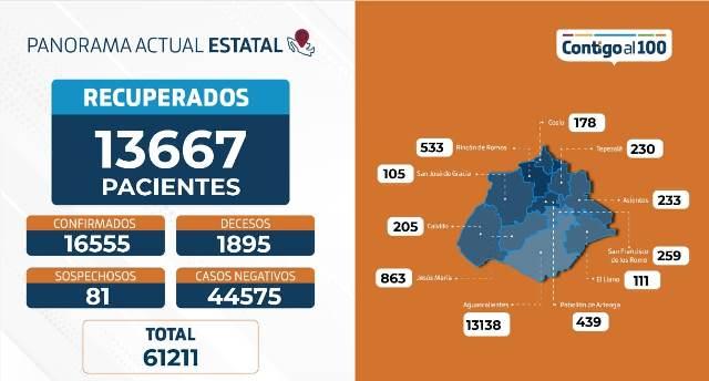 ¡85 nuevos contagios, 10 fallecimientos y 270 hospitalizaciones por coronavirus en Aguascalientes!