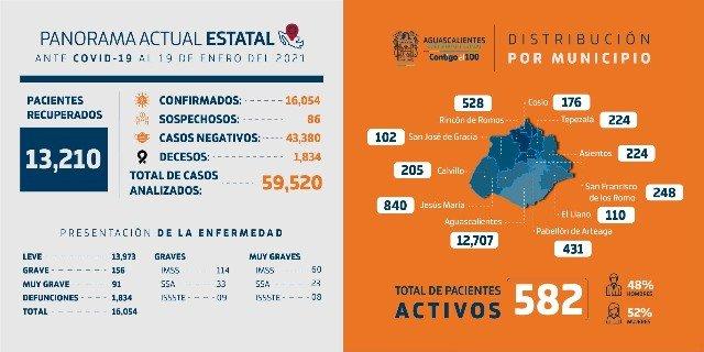 ¡Reporte técnico COVID-19 Aguascalientes!