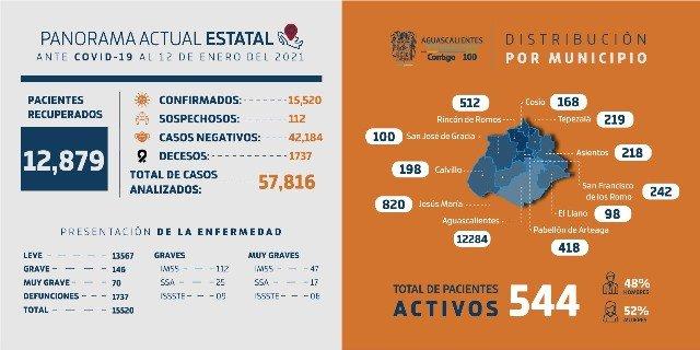¡Reporte técnico COVID-19 en Aguascalientes!