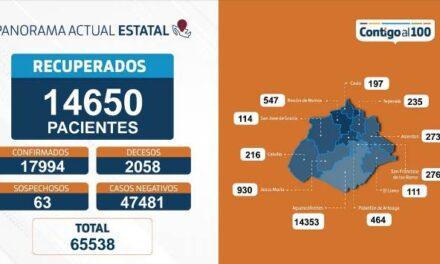 ¡12 muertos por COVID en un día, 88 nuevos contagios y 239 hospitalizados: ISSEA!
