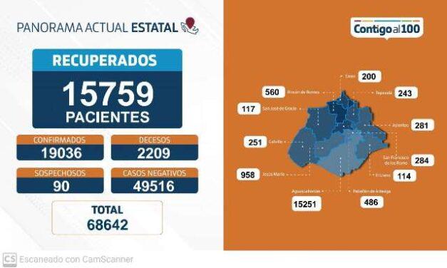 ¡60 nuevos contagios, 11 fallecimientos y 162 personas hospitalizadas por coronavirus en Aguascalientes!