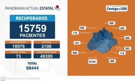 ¡63 nuevos contagios, 10 fallecimientos y 161 personas hospitalizadas por coronavirus en Aguascalientes!