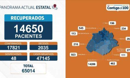 ¡88 nuevos contagios, 12 fallecimientos y 248 hospitalizados por coronavirus: ISSEA!