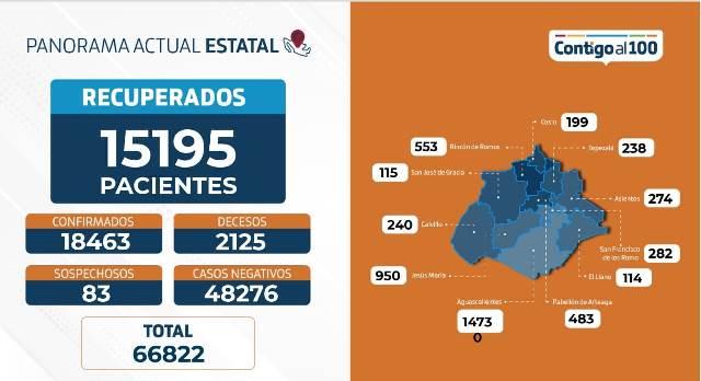 ¡9 fallecimientos más, 72 nuevos contagios y 186 personas hospitalizadas por coronavirus!