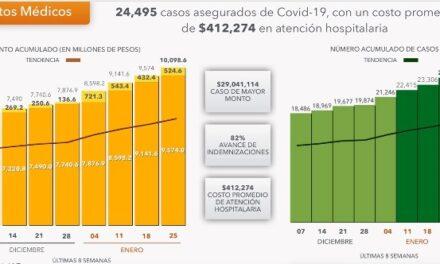 ¡Casi 25 mil pólizas de seguros de gastos médicos de enfermos COVID se han pagado en México: Xóchitl Padilla Padilla!