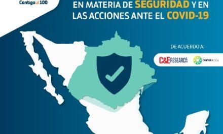 ¡Ocupa Aguascalientes tercer lugar nacional en seguridad y atención al COVID-19!