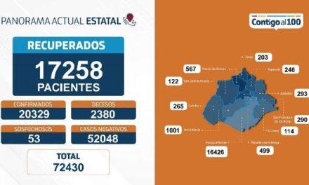 ¡30 nuevos contagios, 6 fallecimientos y 102 personas hospitalizadas por coronavirus en Aguascalientes!
