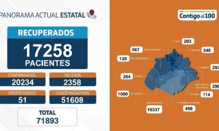 ¡33 nuevos contagios, 8 fallecimientos y 115 personas hospitalizadas por coronavirus en Aguascalientes!