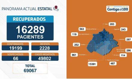 ¡50 nuevos contagios, 6 fallecimientos y 148 personas hospitalizadas por coronavirus en Aguascalientes!
