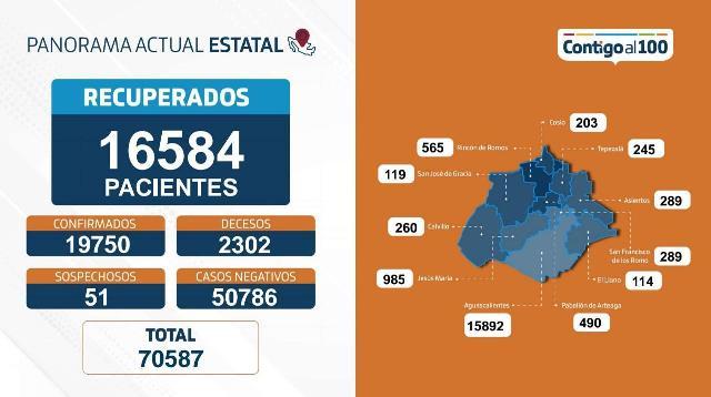 ¡55 nuevos contagios, 6 fallecimientos y 133 personas hospitalizadas por coronavirus en Aguascalientes!