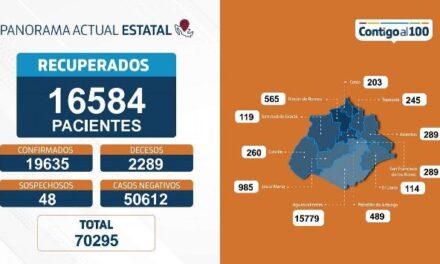 ¡55 nuevos contagios, 8 fallecimientos y 137 personas hospitalizadas por coronavirus en Aguascalientes!