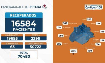 ¡60 nuevos contagios, 6 fallecimientos y 135 personas hospitalizadas por coronavirus en Aguascalientes!
