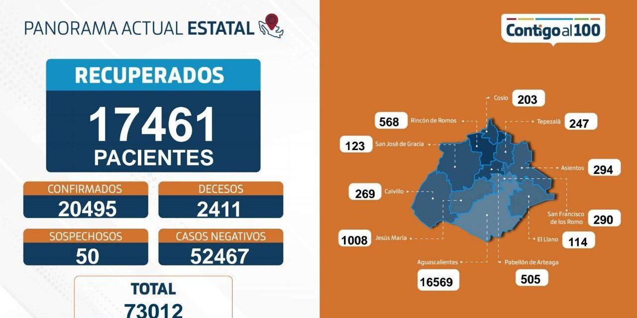 ¡35 nuevos contagios, 8 fallecimientos y 100 personas hospitalizadas en Aguascalientes por coronavirus!