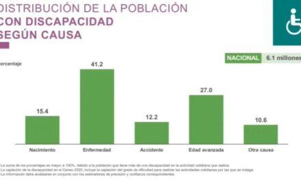 ¡INEGI informa resultados de cuestionario ampliado del Censo de Población y Vivienda, revela que existen más de 6 millones de personas con discapacidad!