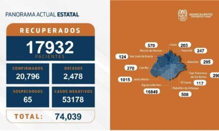 ¡7 fallecimientos más por coronavirus en Aguascalientes, además de 38 nuevos contagios y 115 personas hospitalizadas!