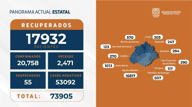 ¡30 nuevos contagios, 6 fallecimientos y 119 hospitalizados por coronavirus en el Estado!