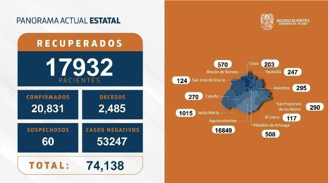 ¡35 nuevos contagios, 7 fallecimientos y 115 personas hospitalizadas por coronavirus en Aguascalientes!