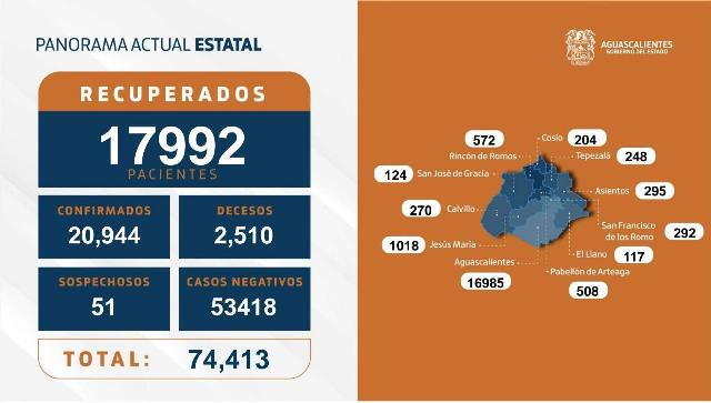 ¡35 nuevos contagios, 8 fallecimientos y 106 personas hospitalizadas por coronavirus en Aguascalientes!