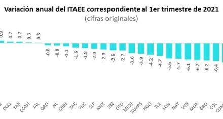 ¡Actividad económica de Aguascalientes en el top 3 a nivel nacional!